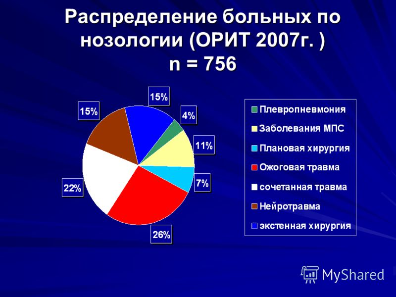 Распределение больных по нозологии (ОРИТ 2007г. ) n = 756