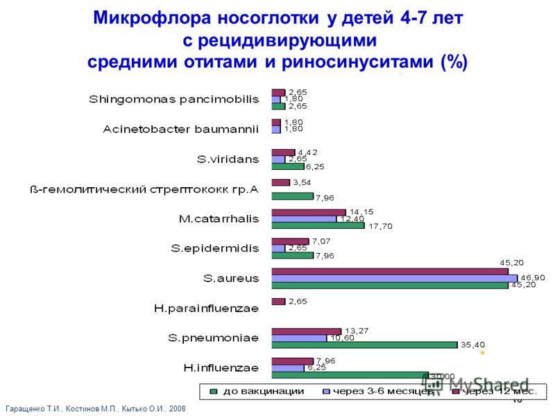 10 Микрофлора носоглотки у детей 4-7 лет с рецидивирующими средними отитами и риносинуситами (%) * *p