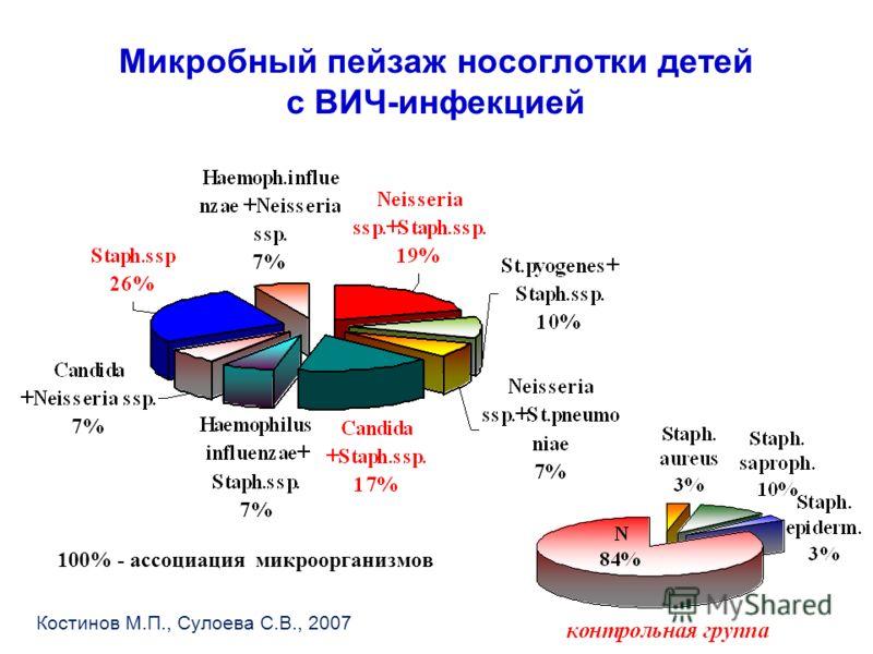 Микробный пейзаж носоглотки детей с ВИЧ-инфекцией 100% - ассоциация микроорганизмов Костинов М.П., Сулоева С.В., 2007