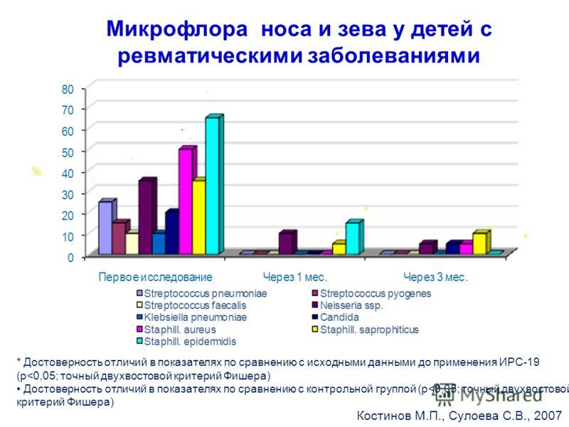 Микрофлора носа и зева у детей с ревматическими заболеваниями * Достоверность отличий в показателях по сравнению с исходными данными до применения ИРС-19 (р