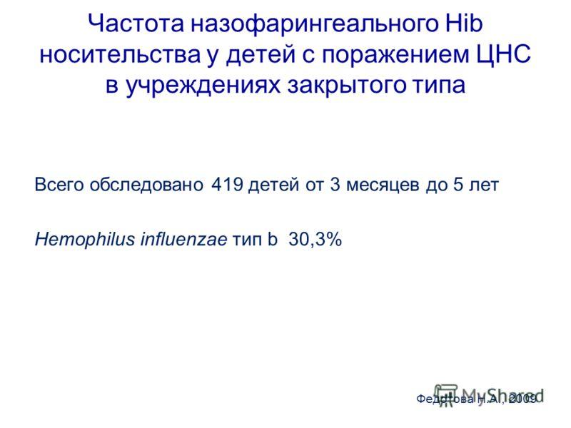 Частота назофарингеального Hib носительства у детей с поражением ЦНС в учреждениях закрытого типа Всего обследовано 419 детей от 3 месяцев до 5 лет Hemophilus influenzae тип b 30,3% Федотова Н.А., 2009