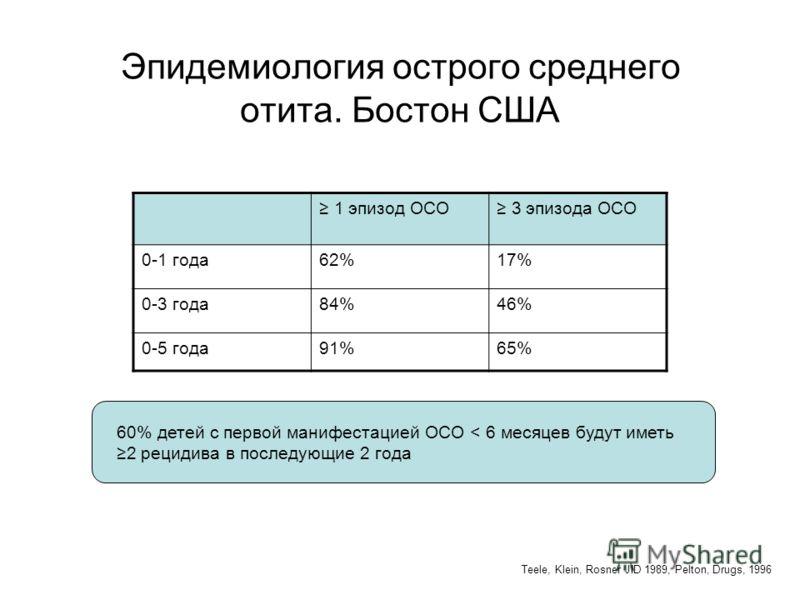 Эпидемиология острого среднего отита. Бостон США 1 эпизод ОСО 3 эпизода ОСО 0-1 года62%17% 0-3 года84%46% 0-5 года91%65% 60% детей с первой манифестацией ОСО < 6 месяцев будут иметь 2 рецидива в последующие 2 года Teele, Klein, Rosner JID 1989, Pelto
