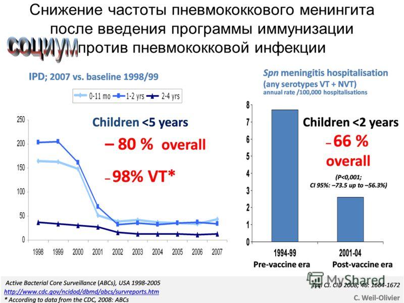 Снижение частоты пневмококкового менингита после введения программы иммунизации против пневмококковой инфекции