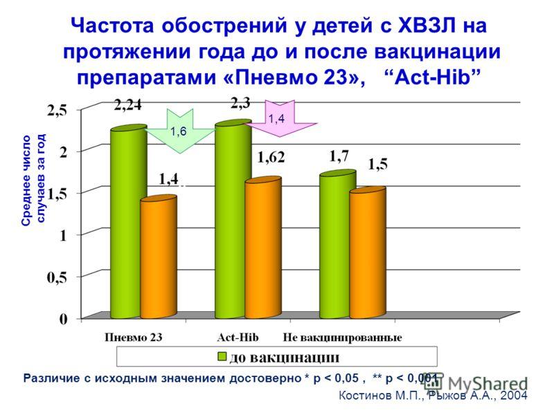 Частота обострений у детей с ХВЗЛ на протяжении года до и после вакцинации препаратами «Пневмо 23», Act-Hib Среднее число случаев за год ** * Различие с исходным значением достоверно * p < 0,05, ** p < 0,001 1,6 1,4 Костинов М.П., Рыжов А.А., 2004