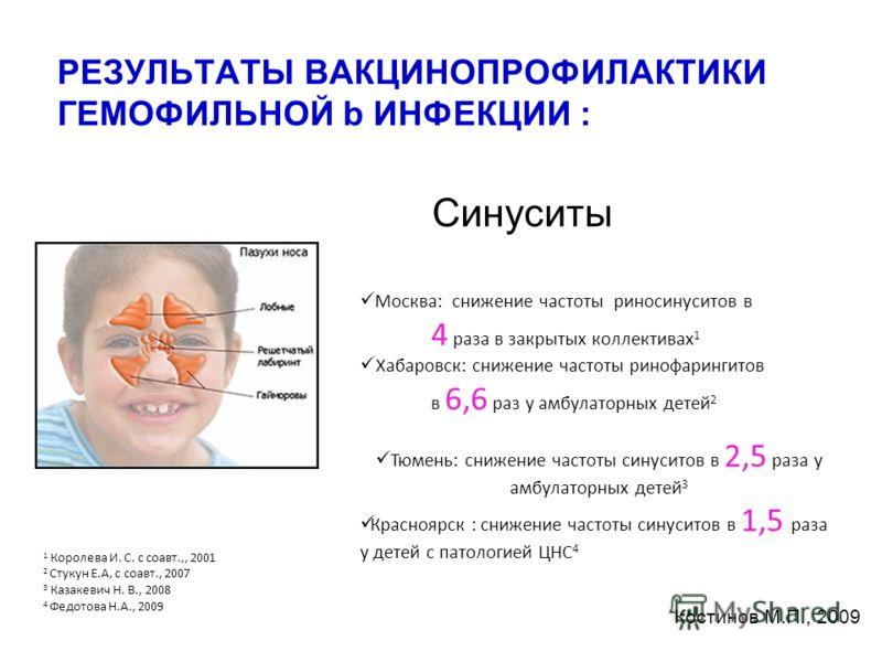 РЕЗУЛЬТАТЫ ВАКЦИНОПРОФИЛАКТИКИ ГЕМОФИЛЬНОЙ b ИНФЕКЦИИ : Синуситы Москва: снижение частоты риносинуситов в 4 раза в закрытых коллективах 1 Хабаровск: снижение частоты ринофарингитов в 6,6 раз у амбулаторных детей 2 Тюмень: снижение частоты синуситов в