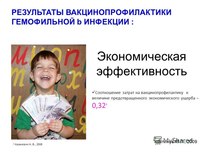 Экономическая эффективность Соотношение затрат на вакцинопрофилактику к величине предотвращенного экономического ущерба – 0,32 1 1 Казакевич Н. В., 2008 Костинов М.П., 2009 РЕЗУЛЬТАТЫ ВАКЦИНОПРОФИЛАКТИКИ ГЕМОФИЛЬНОЙ b ИНФЕКЦИИ :