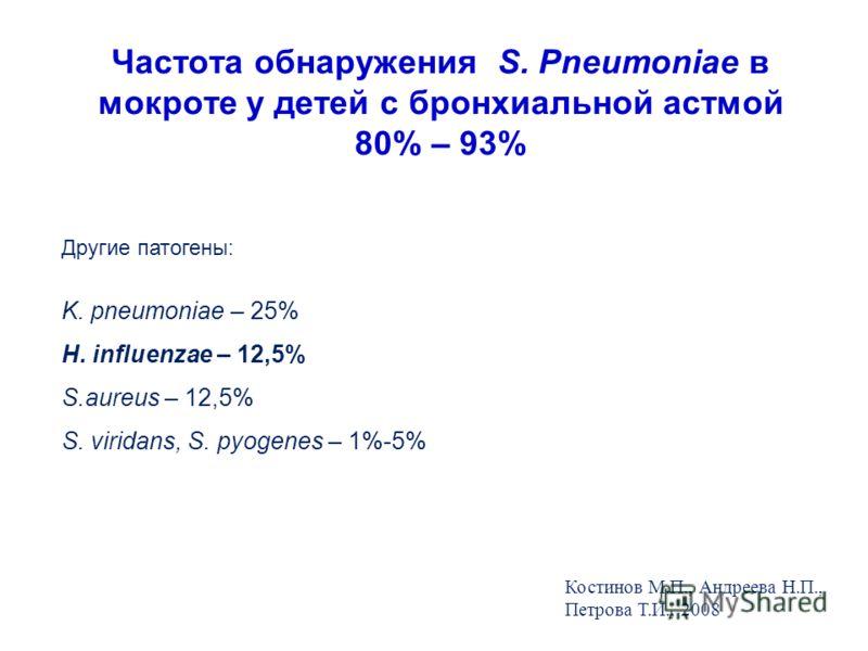 Частота обнаружения S. Pneumoniae в мокроте у детей с бронхиальной астмой 80% – 93% Костинов М.П., Андреева Н.П., Петрова Т.И. 2008 г. Другие патогены: K. pneumoniae – 25% H. influenzae – 12,5% S.aureus – 12,5% S. viridans, S. pyogenes – 1%-5% Костин