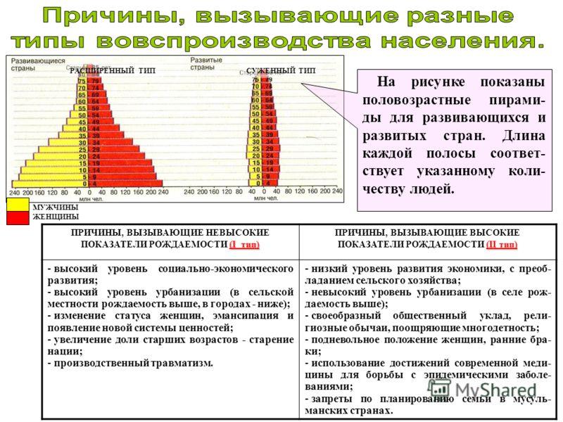 На рисунке показаны половозрастные пирами- ды для развивающихся и развитых стран. Длина каждой полосы соответ- ствует указанному коли- честву людей. РАСШИРЕННЫЙ ТИПСУЖЕННЫЙ ТИП МУЖЧИНЫ ЖЕНЩИНЫ (I тип) ПРИЧИНЫ, ВЫЗЫВАЮЩИЕ НЕВЫСОКИЕ ПОКАЗАТЕЛИ РОЖДАЕМО