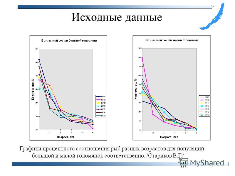 Исходные данные Графики процентного соотношения рыб разных возрастов для популяций большой и малой голомянок соответственно. /Стариков В.Г./