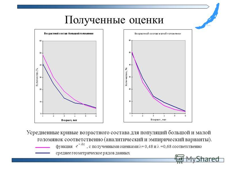Полученные оценки Усредненные кривые возрастного состава для популяций большой и малой голомянок соответственно (аналитический и эмпирический варианты). функция, с полученными оценками λ= 0,48 и λ =0,68 соответственно среднее геометрическое рядов дан