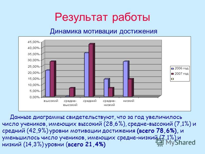 Результат работы Динамика мотивации достижения Данные диаграммы свидетельствуют, что за год увеличилось число учеников, имеющих высокий (28,6%), средне-высокий (7,1%) и средний (42,9%) уровни мотивации достижения (всего 78,6%), и уменьшилось число уч