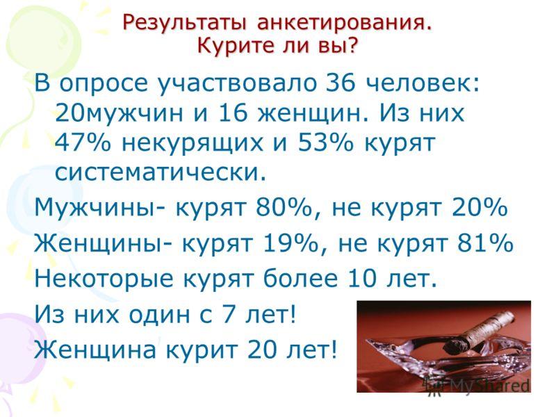 Результаты анкетирования. Курите ли вы? В опросе участвовало 36 человек: 20мужчин и 16 женщин. Из них 47% некурящих и 53% курят систематически. Мужчины- курят 80%, не курят 20% Женщины- курят 19%, не курят 81% Некоторые курят более 10 лет. Из них оди