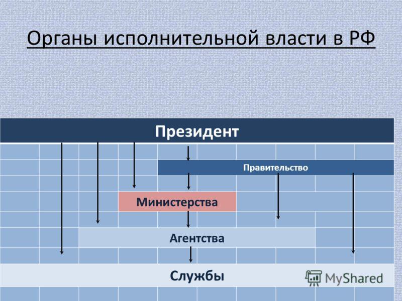 Органы исполнительной власти в РФ Президент Правительство Министерства Агентства Службы