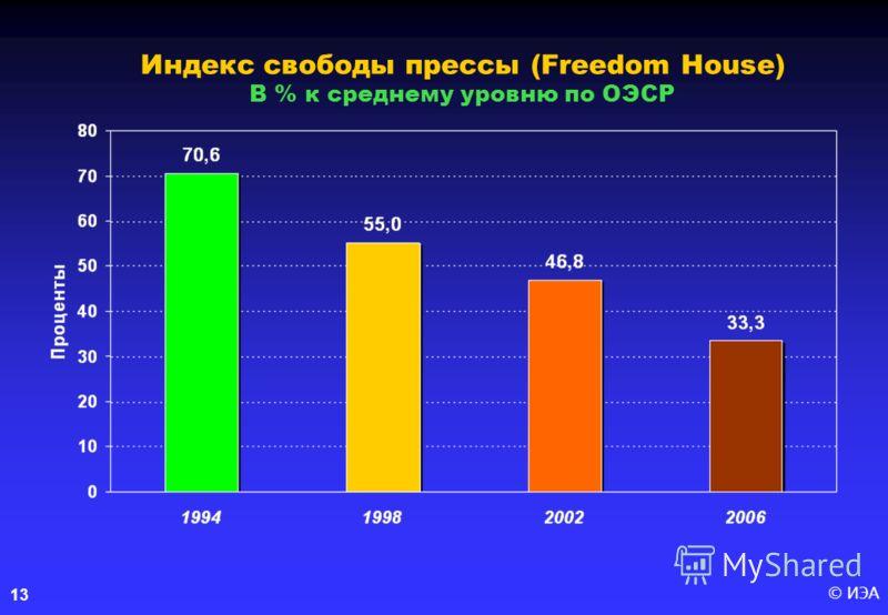 © ИЭА13 Индекс свободы прессы (Freedom House) В % к среднему уровню по ОЭСР