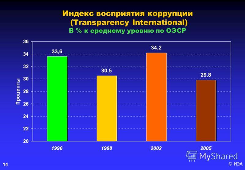 © ИЭА14 Индекс восприятия коррупции (Transparency International) В % к среднему уровню по ОЭСР