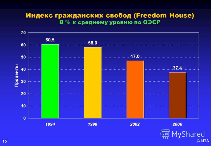 © ИЭА15 Индекс гражданских свобод (Freedom House) В % к среднему уровню по ОЭСР