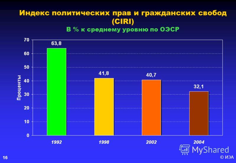 © ИЭА16 Индекс политических прав и гражданских свобод (CIRI) В % к среднему уровню по ОЭСР
