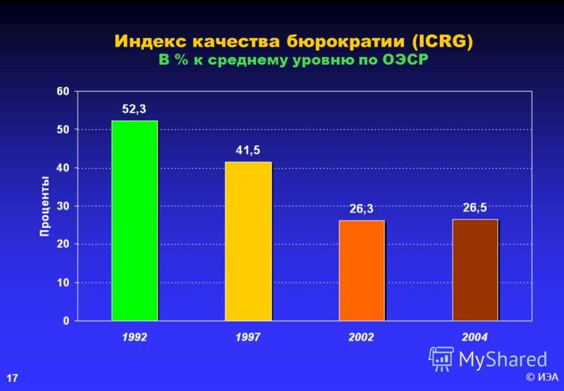 © ИЭА17 Индекс качества бюрократии (ICRG) В % к среднему уровню по ОЭСР