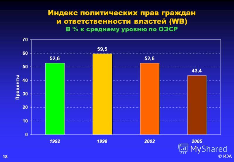 © ИЭА18 Индекс политических прав граждан и ответственности властей (WB) В % к среднему уровню по ОЭСР