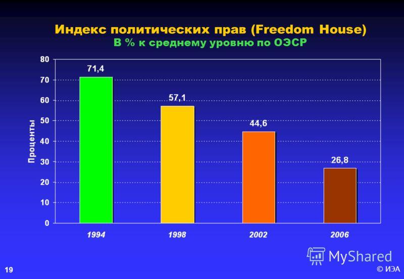 © ИЭА19 Индекс политических прав (Freedom House) В % к среднему уровню по ОЭСР