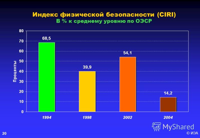 © ИЭА20 Индекс физической безопасности (CIRI) В % к среднему уровню по ОЭСР