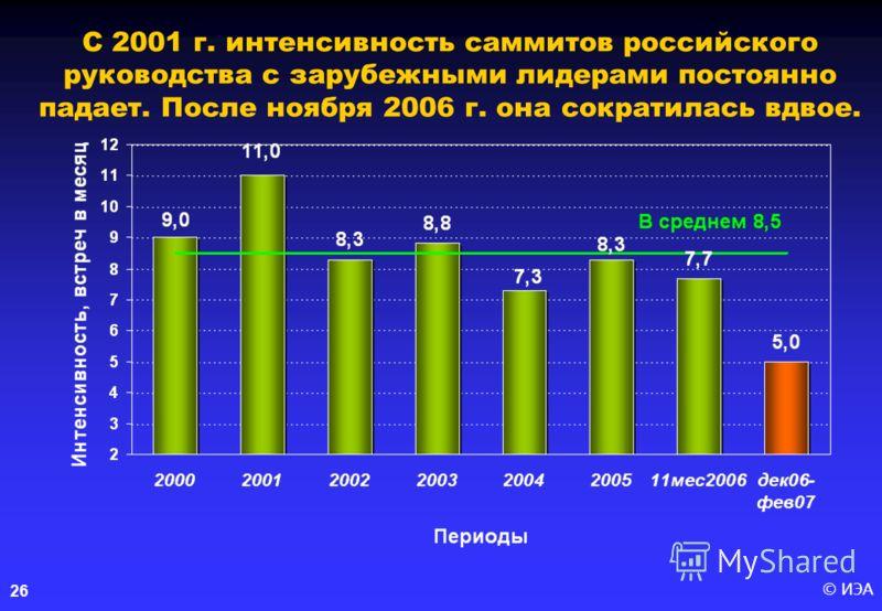 © ИЭА26 С 2001 г. интенсивность саммитов российского руководства с зарубежными лидерами постоянно падает. После ноября 2006 г. она сократилась вдвое.