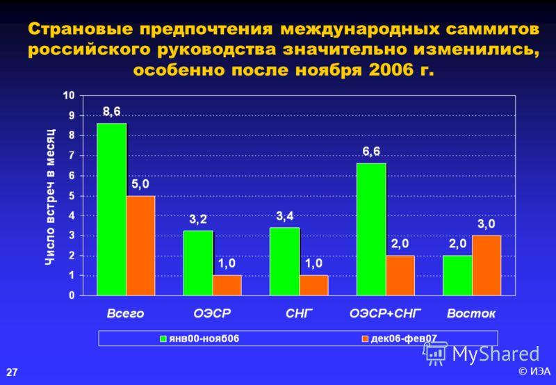 © ИЭА27 Страновые предпочтения международных саммитов российского руководства значительно изменились, особенно после ноября 2006 г.