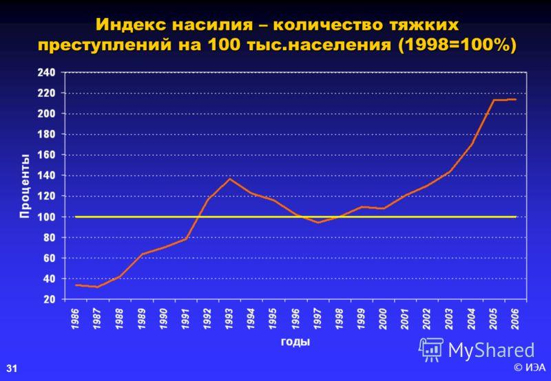 © ИЭА31 Индекс насилия – количество тяжких преступлений на 100 тыс.населения (1998=100%)