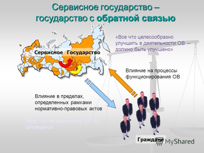 Сервисное государство – государство с обратной связью Государство Сервисное Граждане Влияние в пределах, определенных рамками нормативно-правовых актов Влияние на процессы функционирования ОВ «Все, что не разрешено ОВ, то запрещено» «Все что целесооб