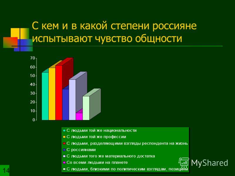 С кем и в какой степени россияне испытывают чувство общности 14