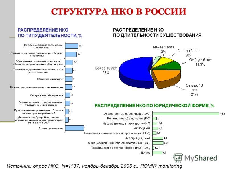РАСПРЕДЕЛЕНИЕ НКО ПО ДЛИТЕЛЬНОСТИ СУЩЕСТВОВАНИЯ РАСПРЕДЕЛЕНИЕ НКО ПО ЮРИДИЧЕСКОЙ ФОРМЕ, % РАСПРЕДЕЛЕНИЕ НКО ПО ТИПУ ДЕЯТЕЛЬНОСТИ, % Источник: опрос НКО, N=1137, ноябрь-декабрь 2006 г., ROMIR monitoring СТРУКТУРА НКО В РОССИИ