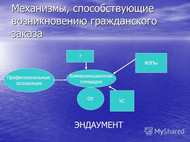 Механизмы, способствующие возникновению гражданского заказа ОУ УС Коммуникационная площадка Профессиональные ассоциации ФЭПы ? ЭНДАУМЕНТ
