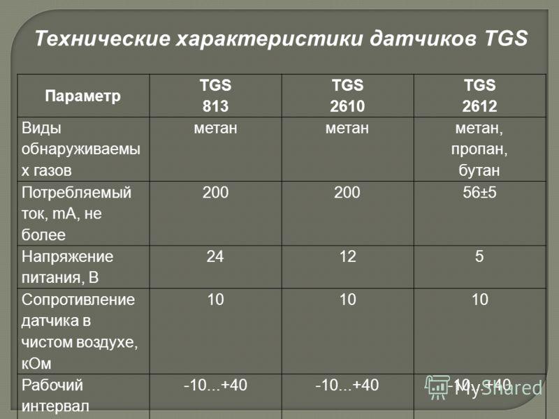 Параметр TGS 813 TGS 2610 TGS 2612 Виды обнаруживаемы х газов метан метан, пропан, бутан Потребляемый ток, mA, не более 200 56±5 Напряжение питания, B 24125 Сопротивление датчика в чистом воздухе, кОм 10 Рабочий интервал температур, °С -10...+40 Техн