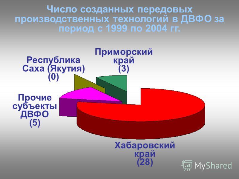 Число созданных передовых производственных технологий в ДВФО за период с 1999 по 2004 гг. Хабаровский край (28) Прочие субъекты ДВФО (5) Приморский край (3) Республика Саха (Якутия) (0)