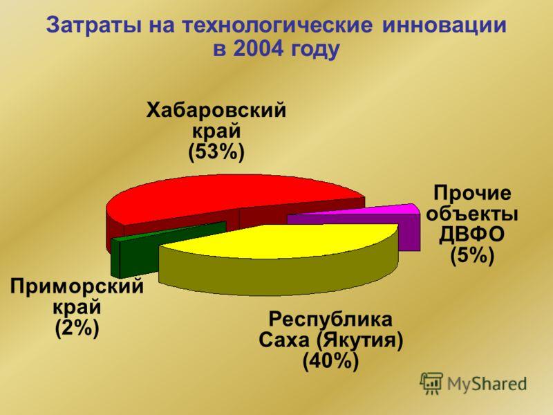 Затраты на технологические инновации в 2004 году Республика Саха (Якутия) (40%) Приморский край (2%) Хабаровский край (53%) Прочие объекты ДВФО (5%)