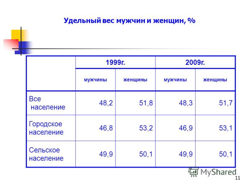 11 Удельный вес мужчин и женщин, % 1999г.2009г. мужчиныженщинымужчиныженщины Все население 48,251,848,351,7 Городское население 46,853,246,953,1 Сельское население 49,950,149,950,1
