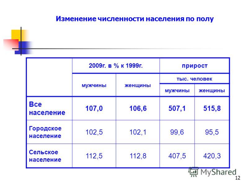 12 Изменение численности населения по полу 2009г. в % к 1999г.прирост мужчиныженщины тыс. человек мужчиныженщины Все население 107,0106,6507,1515,8 Городское население 102,5102,199,695,5 Сельское население 112,5112,8407,5420,3