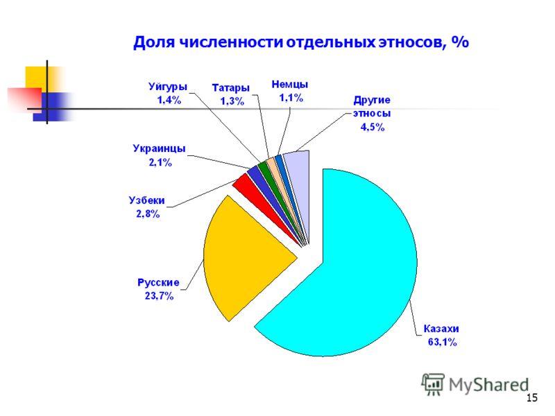 15 Доля численности отдельных этносов, %