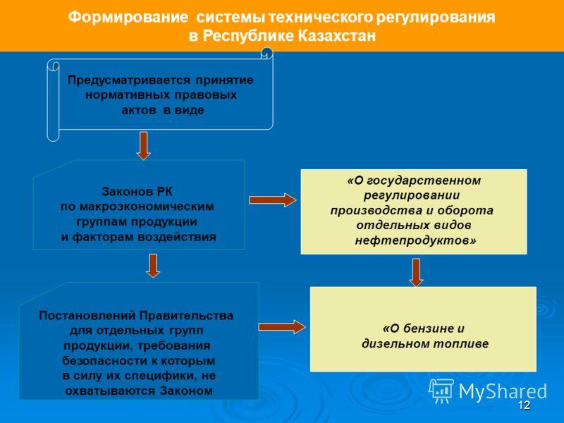 12 Формирование системы технического регулирования в Республике Казахстан Предусматривается принятие нормативных правовых актов в виде Законов РК по макроэкономическим группам продукции и факторам воздействия Постановлений Правительства для отдельных