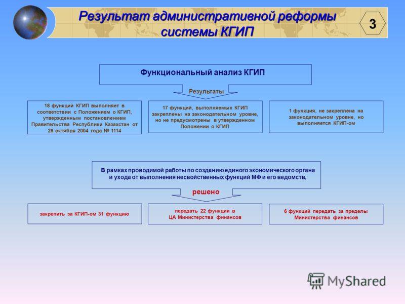 МЭБП МФ 2 Роль и место КГИП в системе управления объектами республиканской собственности Регулятивные функции (разработка НПА, регламентирующих механизмы реализации госполитики) Стратегические функции (формирование госполитики) Реализационные функции