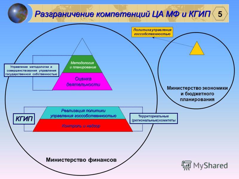 4 Пример проведения функционального анализа КГИП Организация и проведение государственного мониторинга собственности в отраслях экономики, имеющих стратегическое значение, и координация действий субъектов и участников мониторинга; ведение единой элек