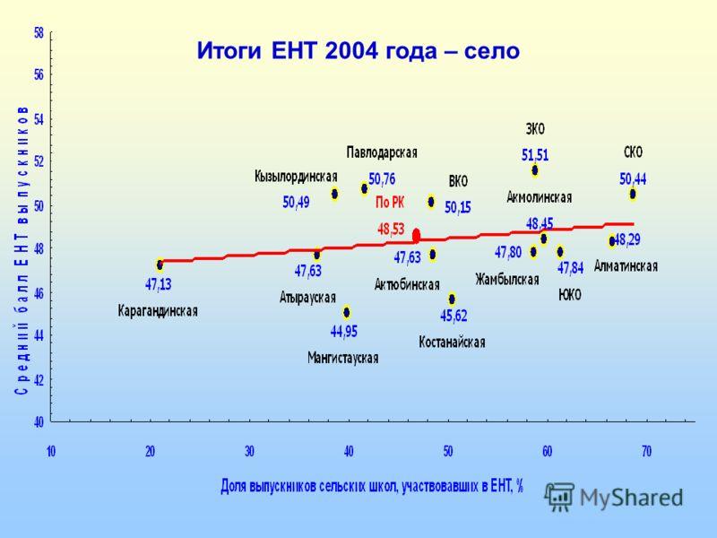 Итоги ЕНТ 2004 года – село