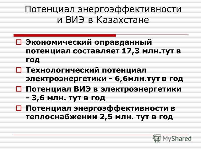 Потенциал энергоэффективности и ВИЭ в Казахстане Экономический оправданный потенциал составляет 17,3 млн.тут в год Технологический потенциал электроэнергетики - 6,6млн.тут в год Потенциал ВИЭ в электроэнергетики - 3,6 млн. тут в год Потенциал энергоэ