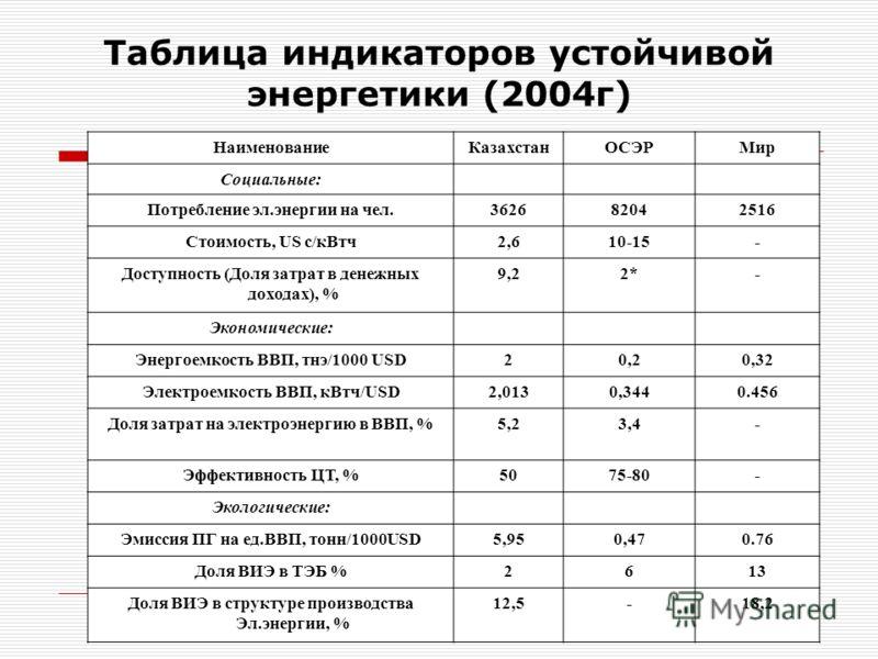Таблица индикаторов устойчивой энергетики (2004г) НаименованиеКазахстанОСЭРМир Социальные: Потребление эл.энергии на чел.362682042516 Стоимость, US c/кВтч2,610-15- Доступность (Доля затрат в денежных доходах), % 9,22*- Экономические: Энергоемкость ВВ