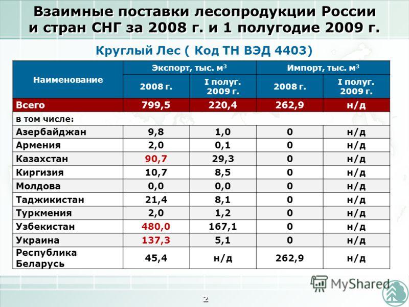Взаимные поставки лесопродукции России и стран СНГ за 2008 г. и 1 полугодие 2009 г. 2 Наименование Экспорт, тыс. м 3 Импорт, тыс. м 3 2008 г. I полуг. 2009 г. 2008 г. I полуг. 2009 г. Всего799,5220,4262,9н/д в том числе: Азербайджан9,81,00н/д Армения