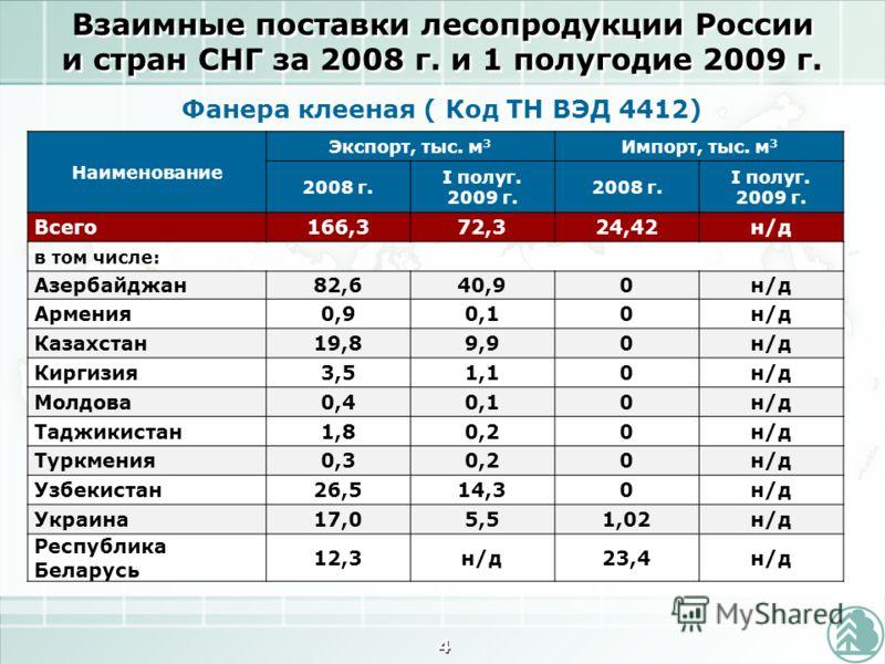 Взаимные поставки лесопродукции России и стран СНГ за 2008 г. и 1 полугодие 2009 г. 4 Наименование Экспорт, тыс. м 3 Импорт, тыс. м 3 2008 г. I полуг. 2009 г. 2008 г. I полуг. 2009 г. Всего166,372,324,42н/д в том числе: Азербайджан82,640,90н/д Армени