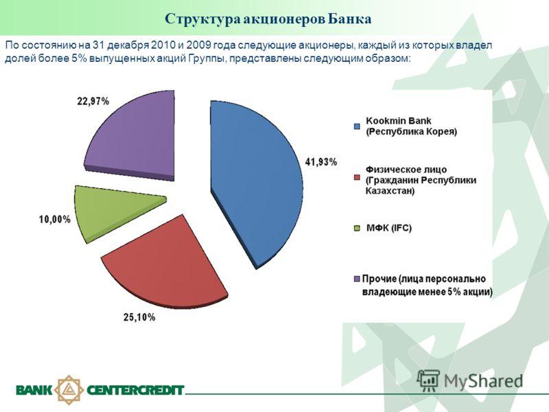 Структура акционеров Банка По состоянию на 31 декабря 2010 и 2009 года следующие акционеры, каждый из которых владел долей более 5% выпущенных акций Группы, представлены следующим образом: