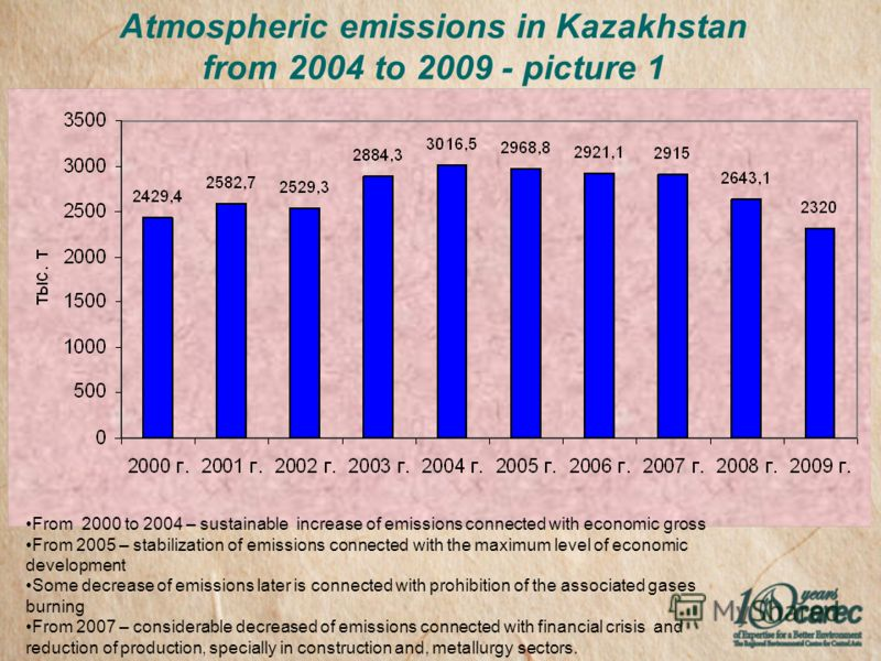 Atmospheric emissions in Kazakhstan from 2004 to 2009 - picture 1 From 2000 to 2004 – sustainable increase of emissions connected with economic gross From 2005 – stabilization of emissions connected with the maximum level of economic development Some