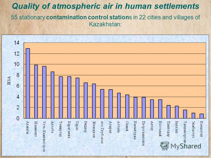 Quality of atmospheric air in human settlements 55 stationary contamination control stations in 22 cities and villages of Kazakhstan: