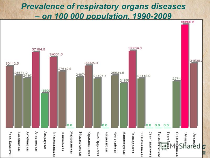 Prevalence of respiratory organs diseases – on 100 000 population, 1990-2009